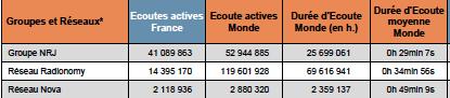 Audience des webradios en France : les bons scores de Radionomy