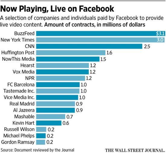 Facebook aurait déboursé 50 millions de dollars pour promouvoir son Facebook Live