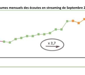 Un tiers des Français écoute de la musique en streaming