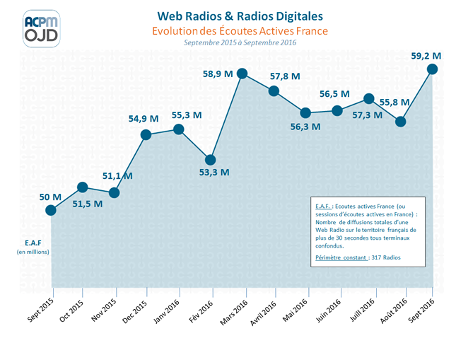 Record d'audience en septembre pour la radio digitale