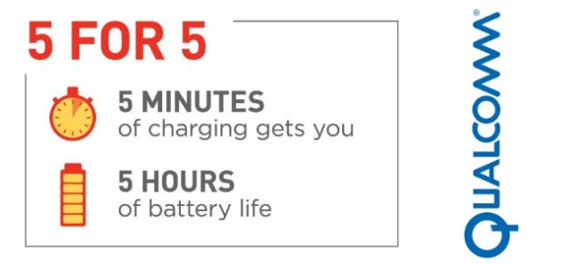Qualcomm Quick Charge 4 : 5h d'autonomie pour 5min de charge