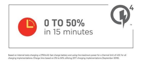 Qualcomm Quick Charge 4 : 5h d'autonomie pour 5min de charge