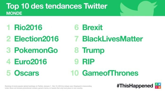 La rétrospective de l'année 2016 de Twitter #ThisHappened
