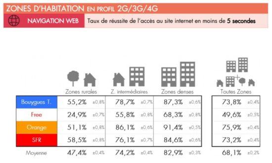Comment connaitre la réelle couverture 3G/4G autour de chez vous ?