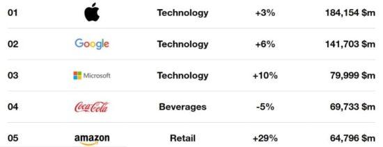 Apple et Google encore en tête du classement Best Global Brands